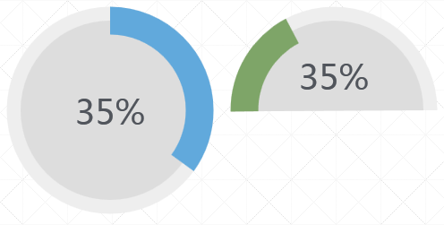 jQuery+circliful圆形百分比统计图