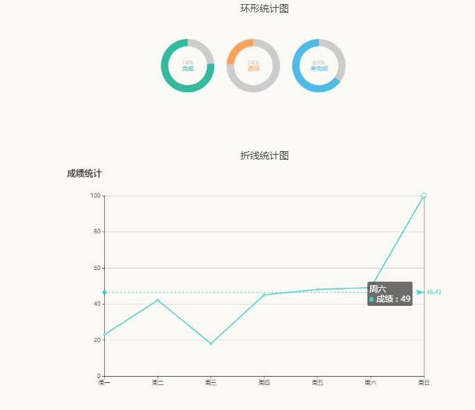 echarts.js扁平的图形统计图表代码