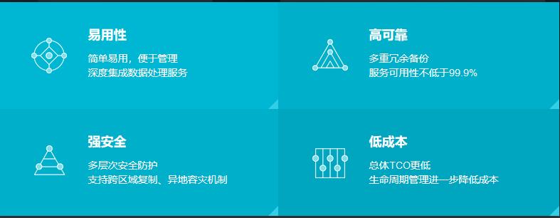 Thinkphp3.2整合阿里云OSS