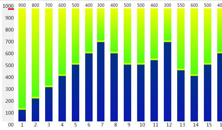 jQuery ui每月人数流量柱状统计图表样式代码