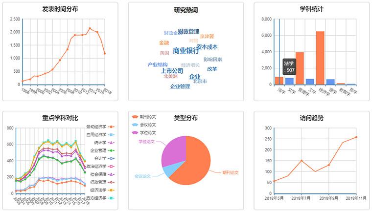 echarts经济学科数据统计图表代码