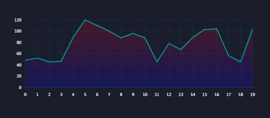 基于echarts图表制作的日均折线图走势