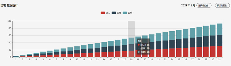 jQuery+Echarts年月搜索统计图代码