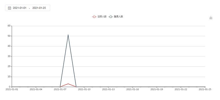 jQuery+echarts可选择日期时间段的统计图代码