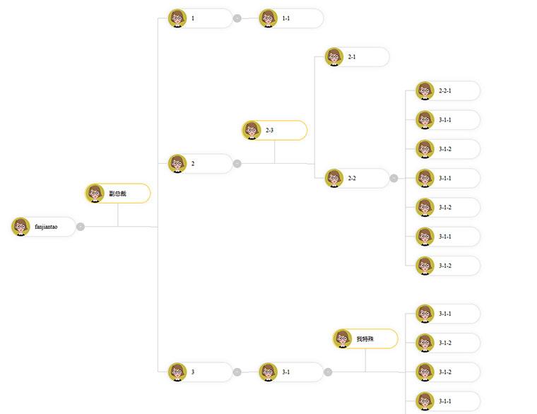 jQuery集团企业人员横向组织架构图代码