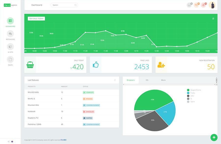 绿色html5响应式产品销售统计后台管理系统模板