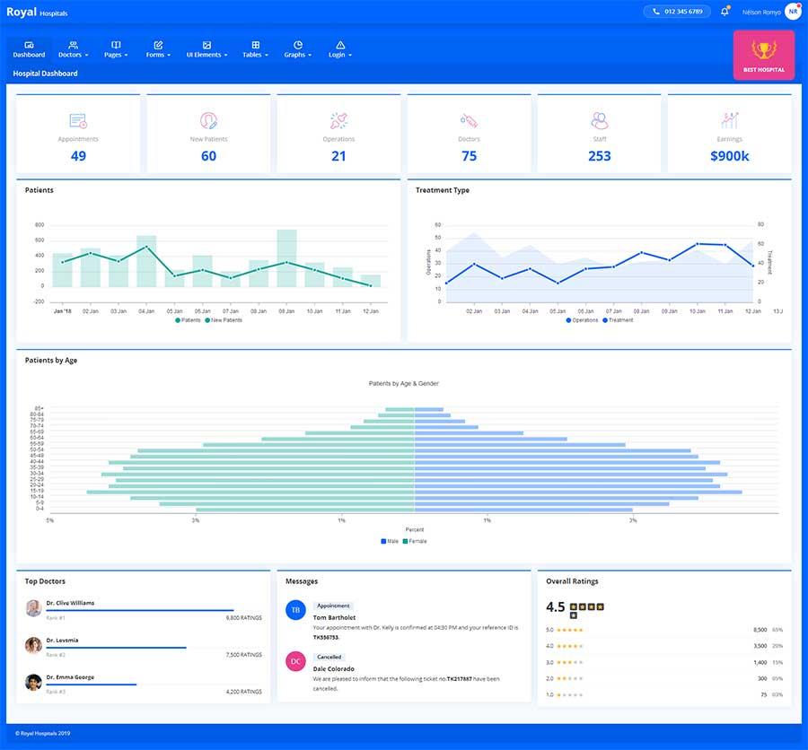 蓝色实用的Bootstrap4响应式医院OA办公管理系统模板