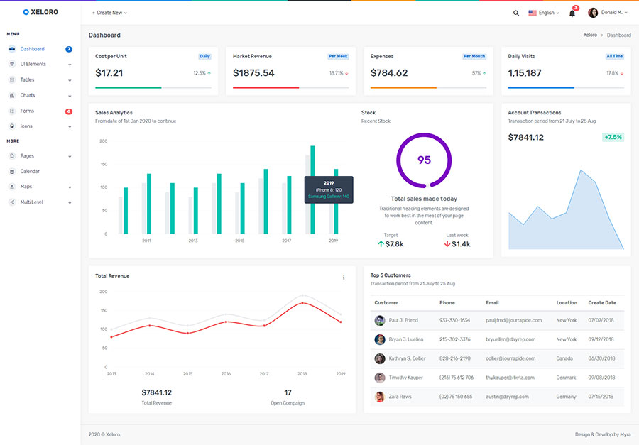 Bootstrap4响应式电子商务销售统计管理后台控制面板模板