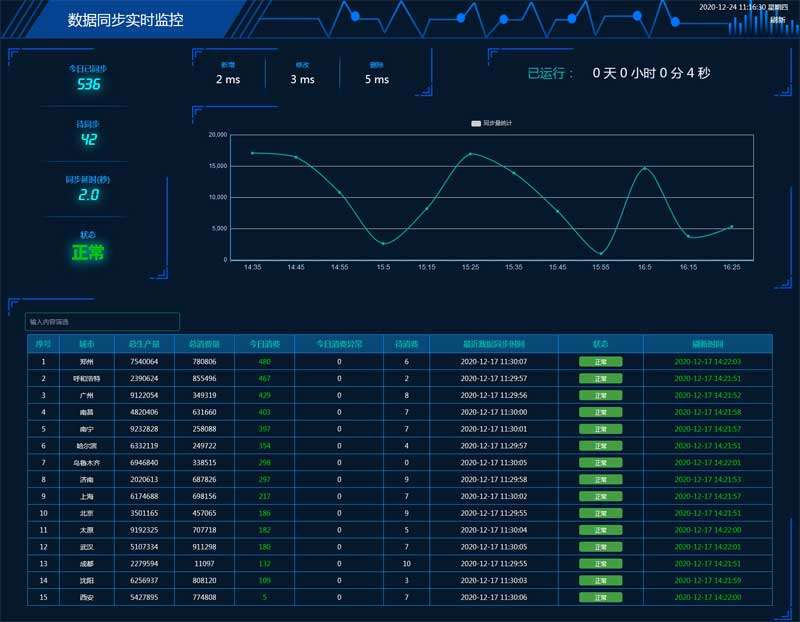 echarts全屏实时消费同步数据监控图表模板