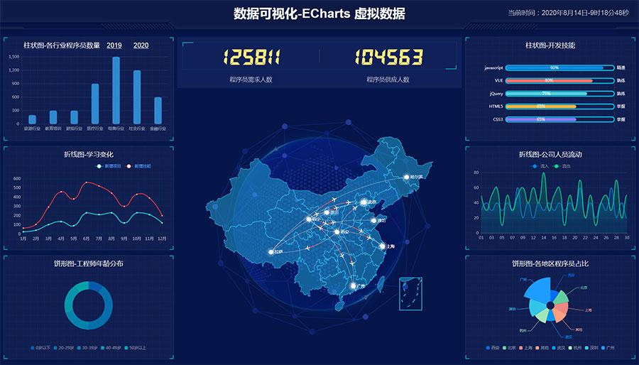 html5+ECharts程序员人数统计大数据展示网页模板