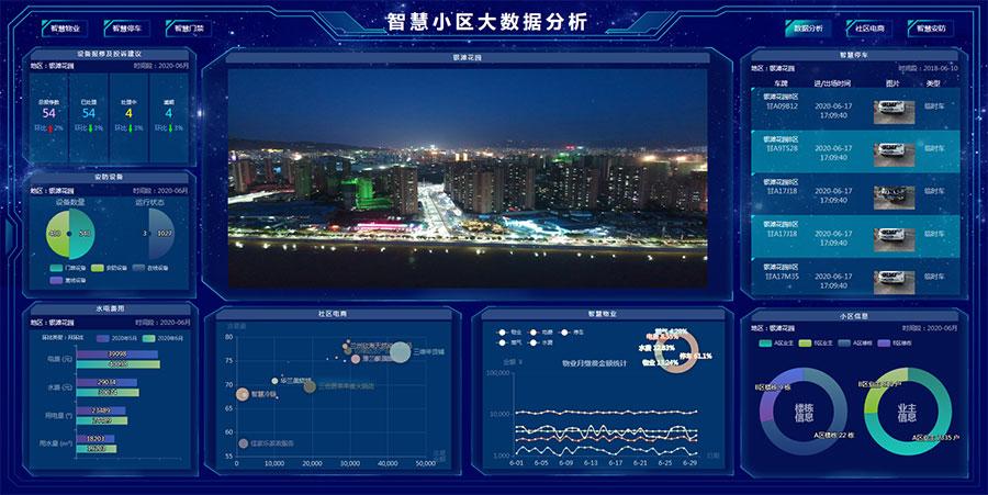 html5+echarts全屏智慧物业小区大数据分析统计模板