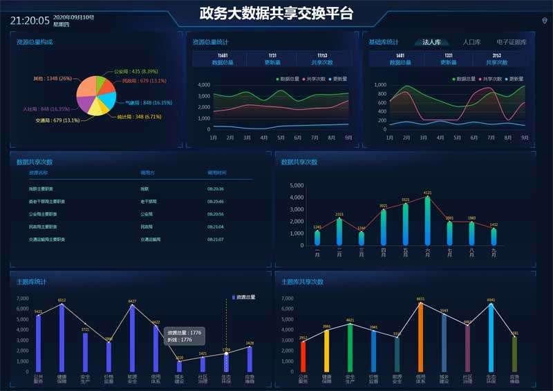 html5+echarts全屏政务大数据共享交换平台可视化大屏幕展示模板